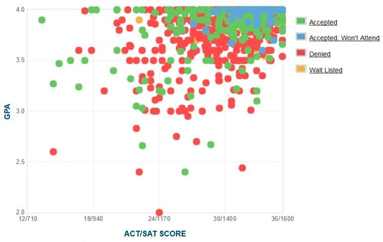 MIT GPA, SAT and ACT Data for Admission
