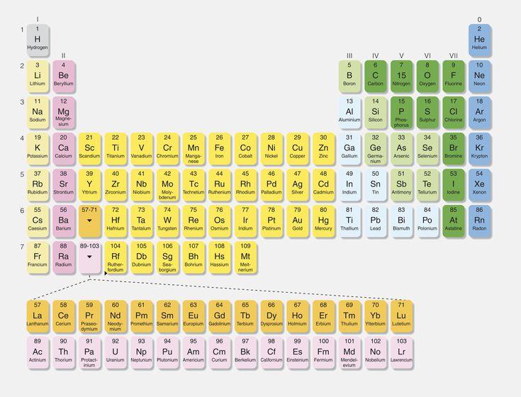Main group elements definition urtaz Choice Image