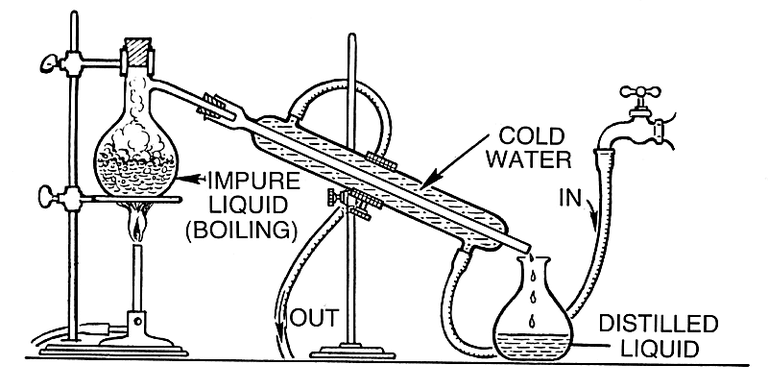 This is an example of a simple setup for distillation.