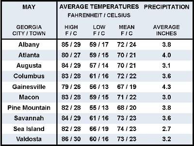 Average May Weather Information for Ten Georgia Locations