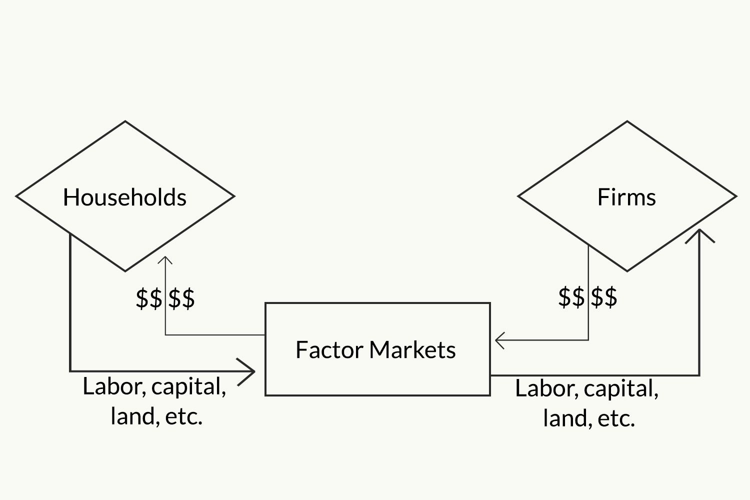 The circular flow model of the economy pooptronica Images