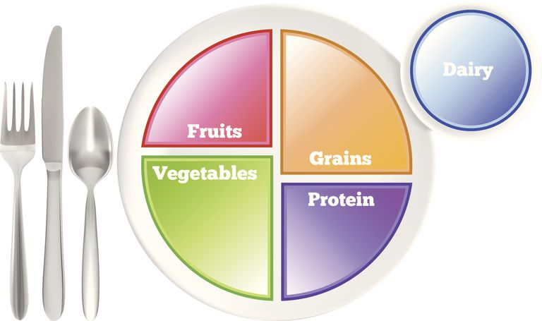 MyPlate nutrition guideline