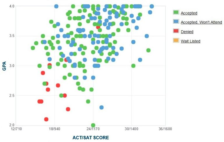 Hood College GPA, SAT and ACT Data for Admission