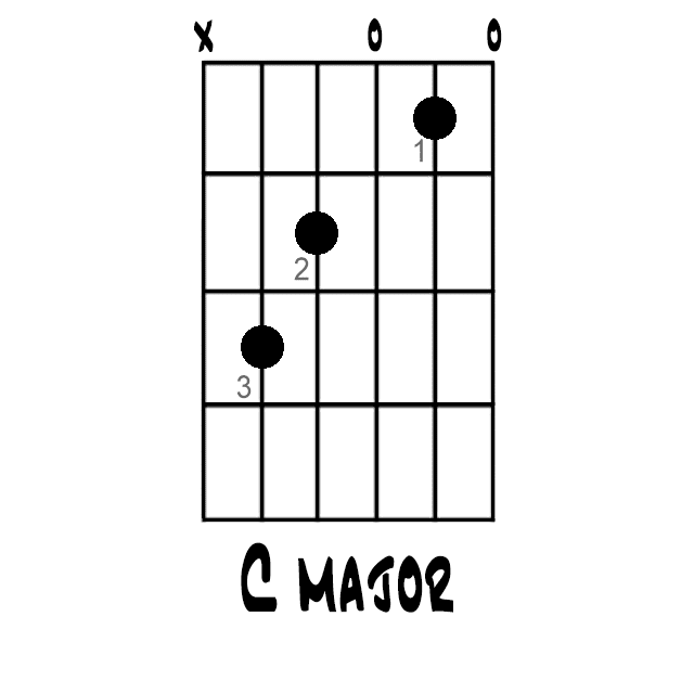 C Major Chord Open Position