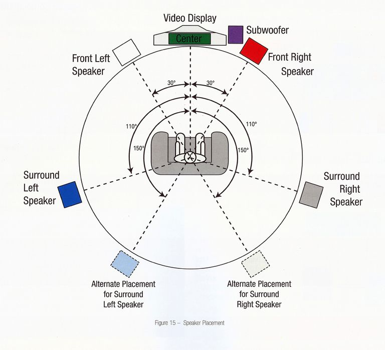 Surround Sound Speaker Setup Diagram