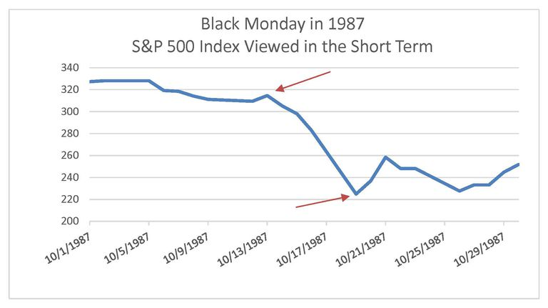 Graph of Black Monday when viewed in the short term.