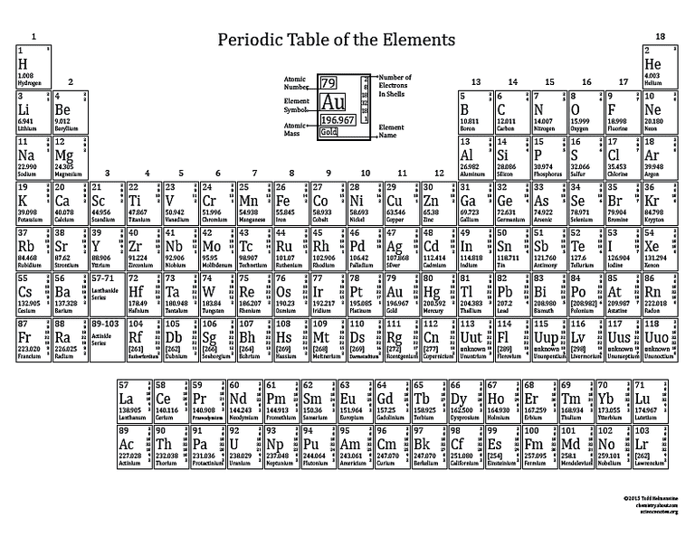 Basic printable color periodic table 2015 printable periodic table with electron shells black and white urtaz Gallery
