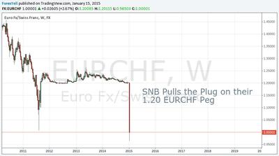 Will 10m trade usd move the forex market