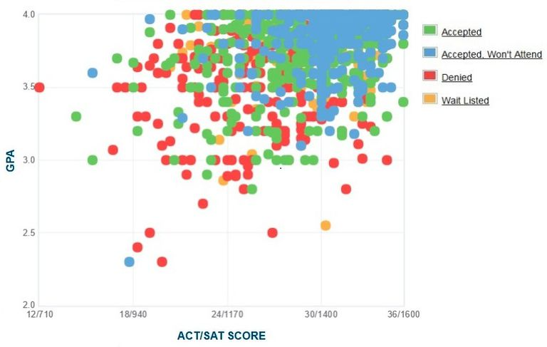 University of Rochester GPA, SAT and ACT Data for Admission