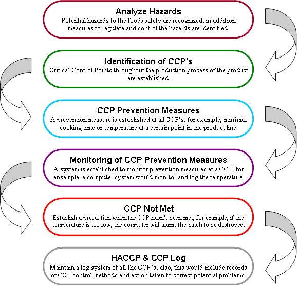 HACCP_Seven_Principles.png