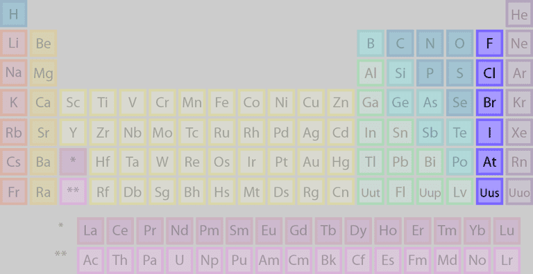 Element families of the periodic table the highlighted elements of this periodic table belong to the halogen element family urtaz Choice Image