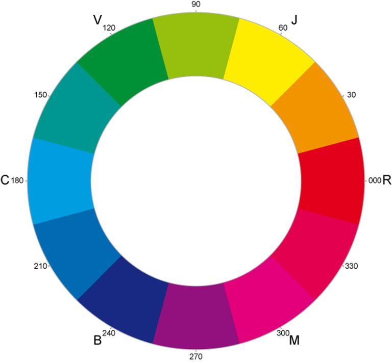 circulo cromatico - rueda colores