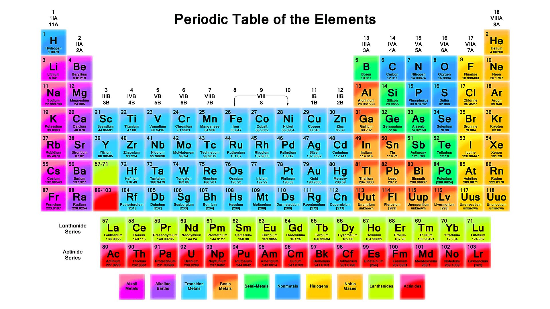 Free printable periodic tables pdf urtaz Gallery