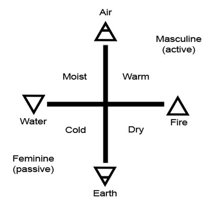 The Five Element Symbols Fire Water Air Earth Spirit