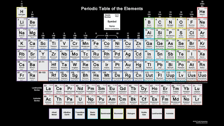 Get the periodic table with electron configurations color periodic table wallpaper with electron configurations dark background urtaz Gallery