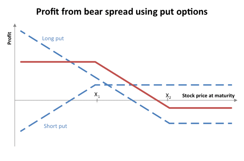 Stop loss orders market or limit credit spread ccuart Image collections