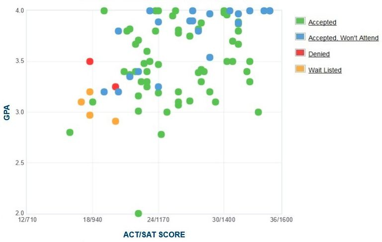 Wabash College GPA, SAT and ACT Data for Admission
