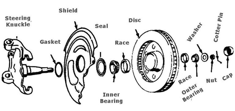 Replacing A Front Wheel Bearing 281415 on jeep cherokee steering parts diagram