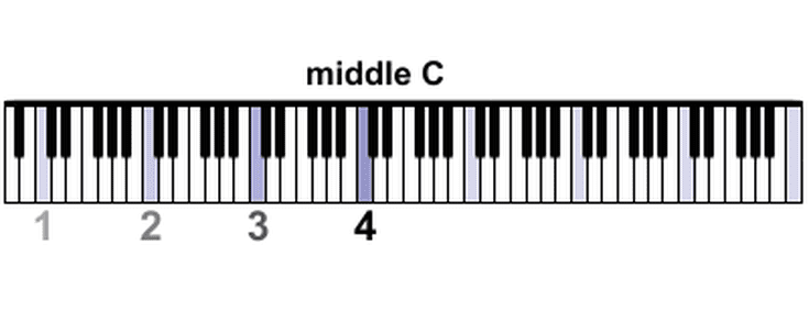Find middle c on a piano illustrated guide ccuart Gallery