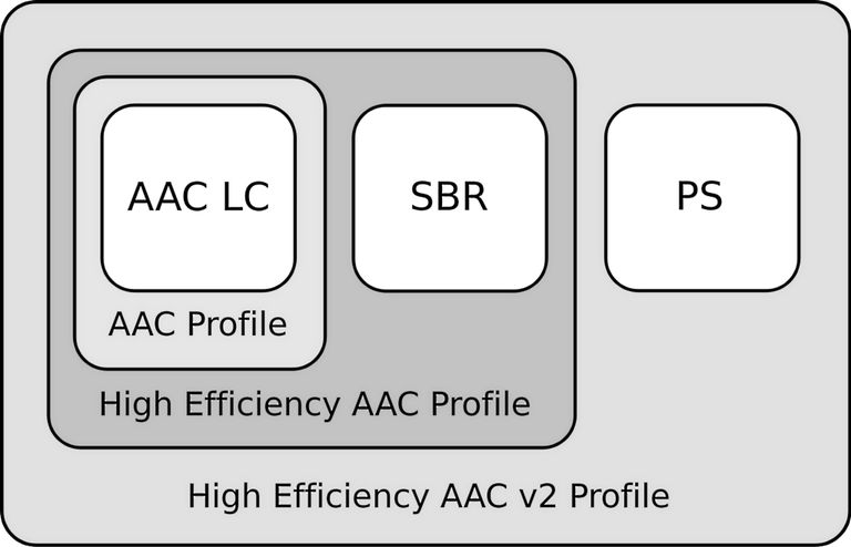 AAC Plus Format
