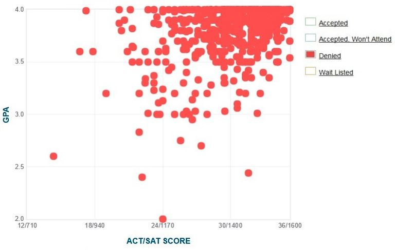 Mit  Gpa Sat Score And Act Score Acceptance Data