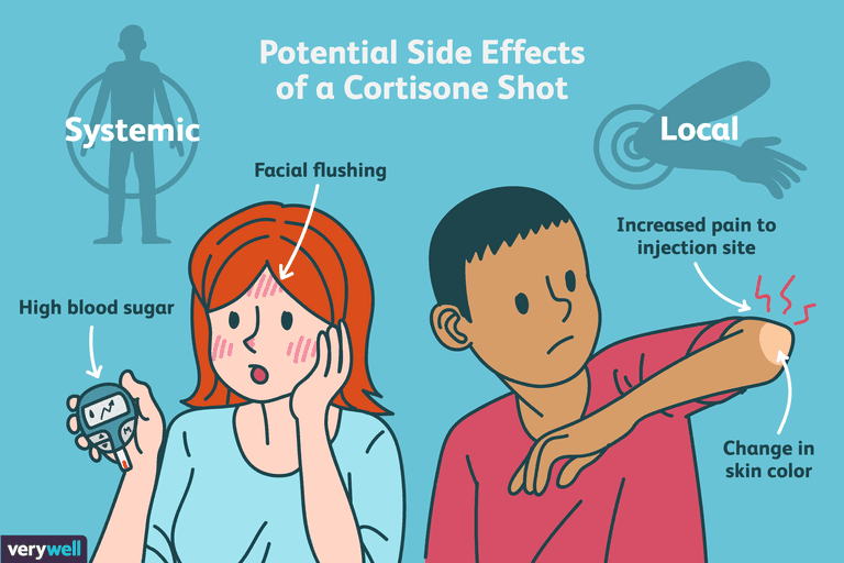 Cortisone Shots For Inflammation Benefits Side Effects