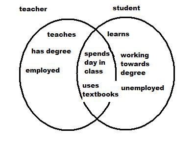 example of venn diagram in english
