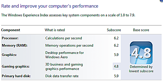 The Windows Experience Index, showing Base and Subscores