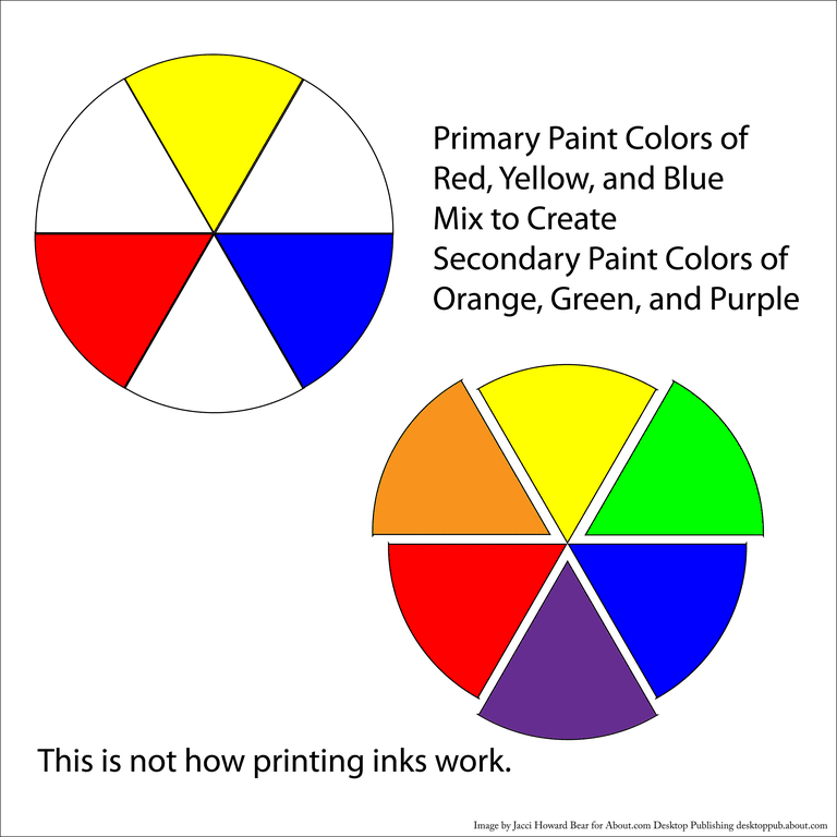 grade school color mixing - Printing Color
