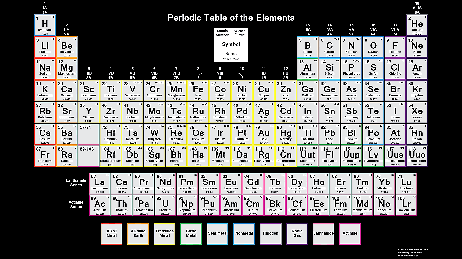 Color periodic table of the elements valence charge gamestrikefo Image collections