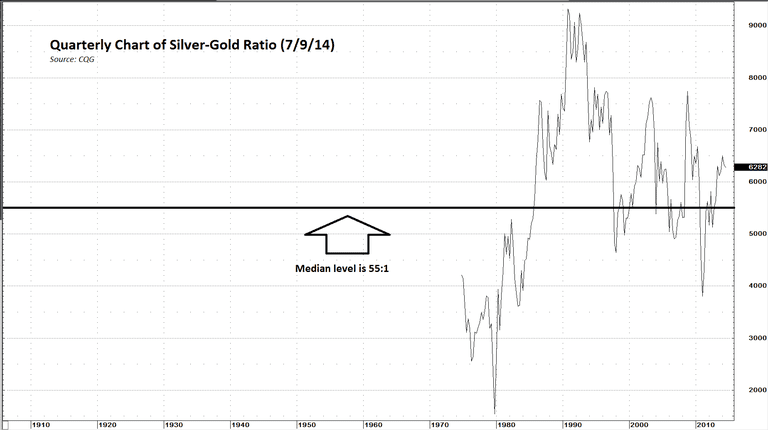 quarterly-gc-si-ratio-7-9-14.PNG
