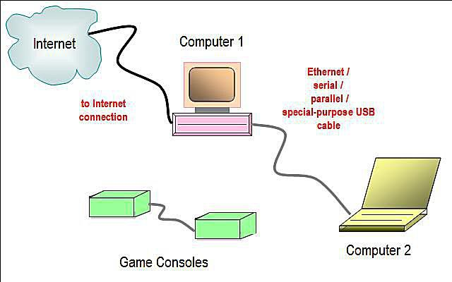 Network diagram layouts home network diagrams wired home network diagram featuring direct connection asfbconference2016 Choice Image