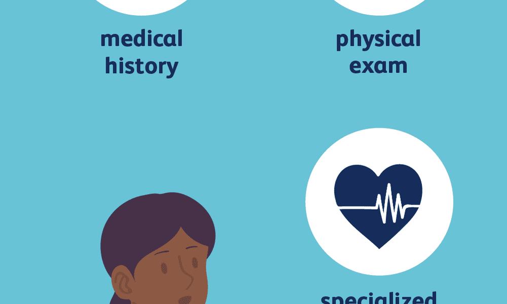 heart disease diagnosis