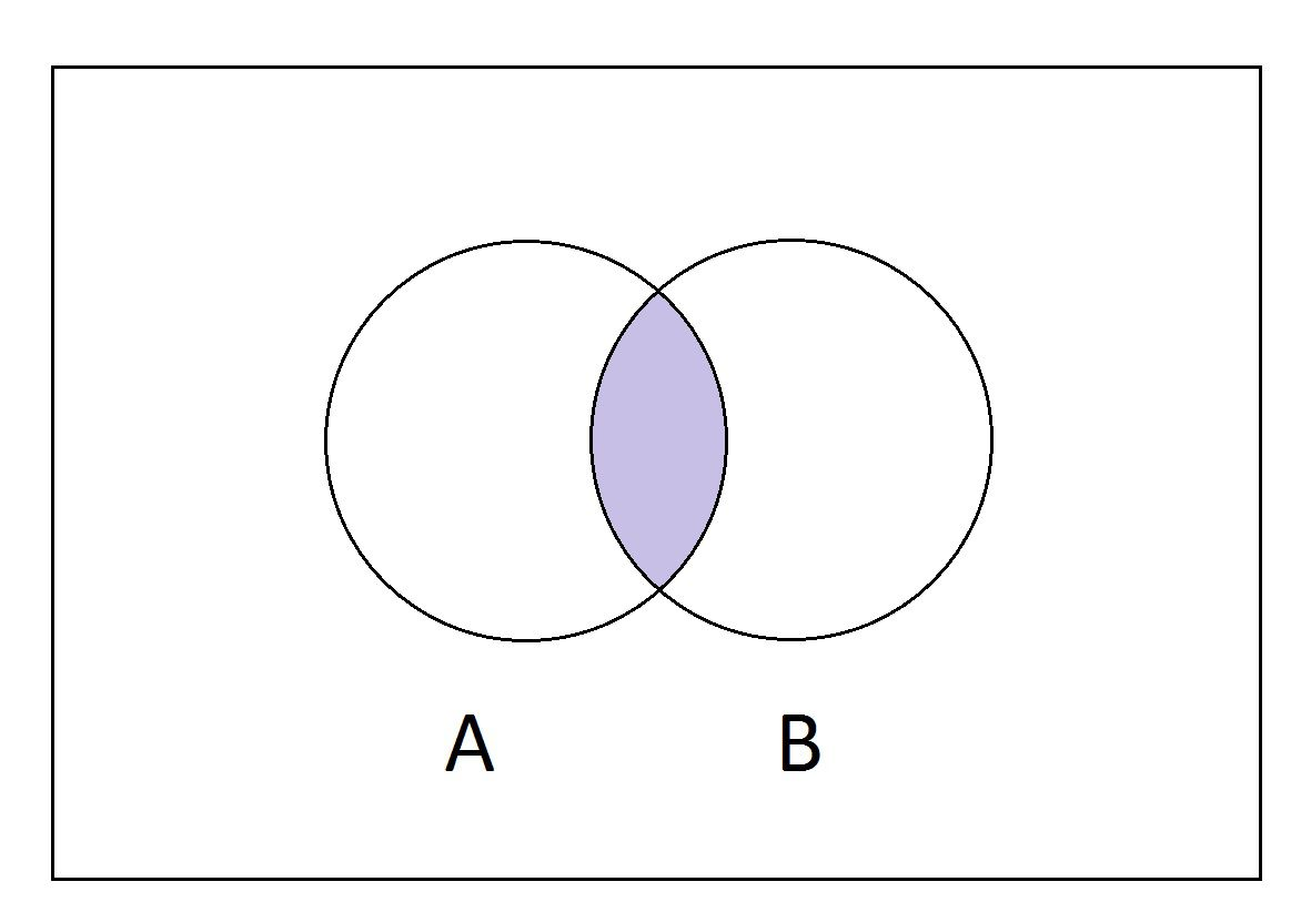 Mathematical sets and venn diagrams venn diagram of intersection of two sets pooptronica