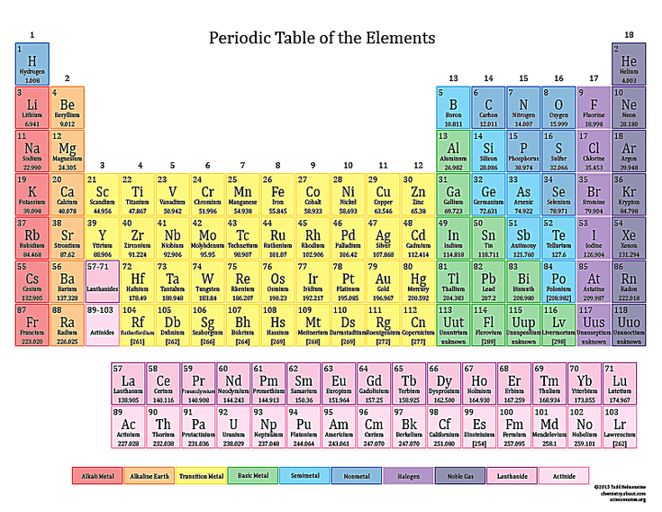 Basic printable color periodic table urtaz Choice Image