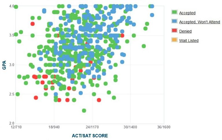 Cal State Channel Islands GPA, SAT and ACT Data for Admission
