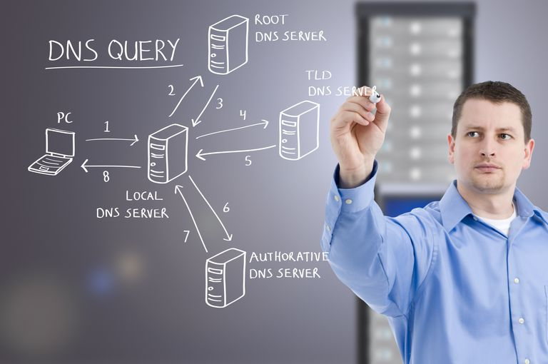 An image of a man drawing the DNS query route on a glass board with DNS servers in the background.