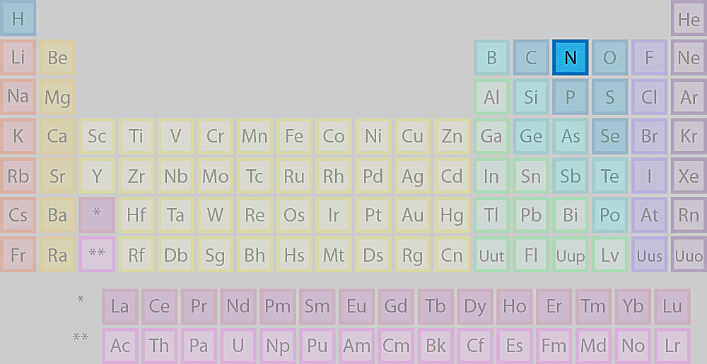 What letter is not found in the periodic table nitrogens location on the periodic table of the elements urtaz Gallery