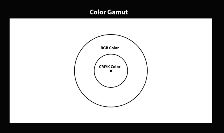 Image shows circle with CMYK color inside a larger RGB color circle.