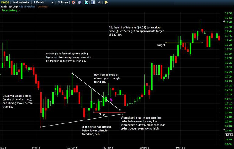 Day trading investment strategies