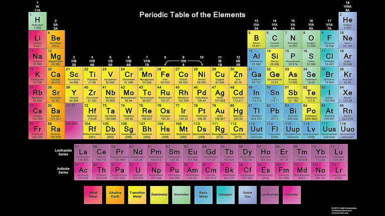 Free printable periodic tables pdf this is a free periodic table wallpaper with a black background urtaz Choice Image