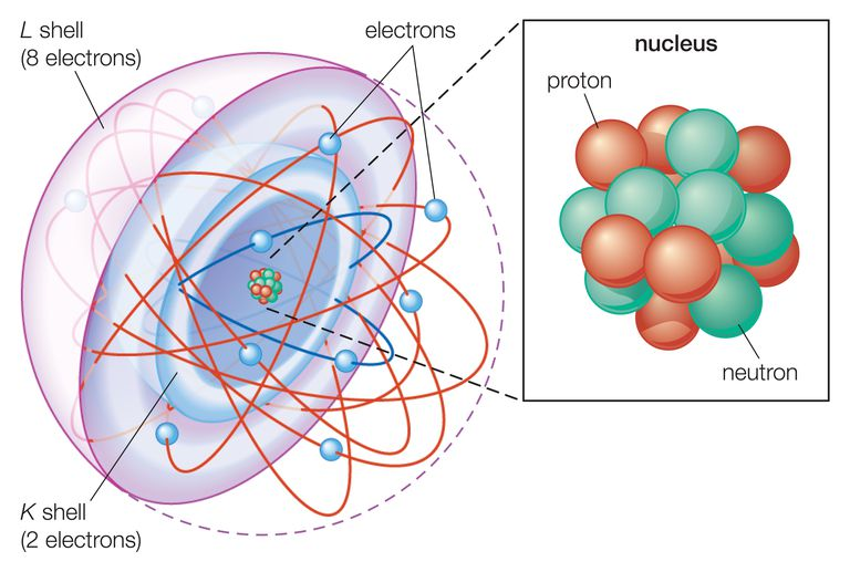 This electron shell atomic model shows the K and L electron shells.