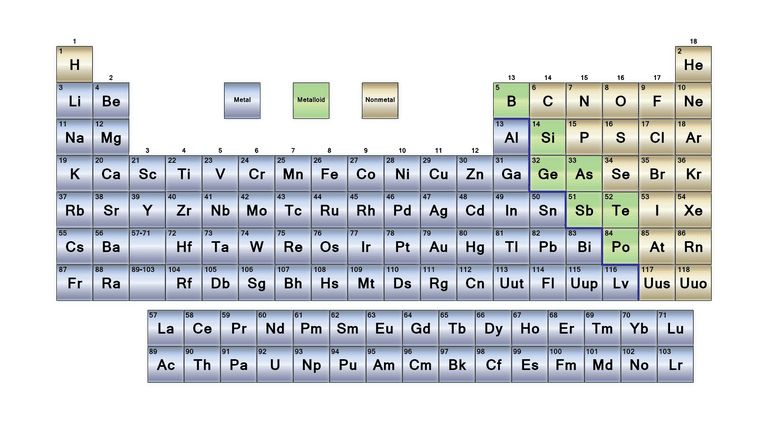 What are the parts of the periodic table urtaz Image collections