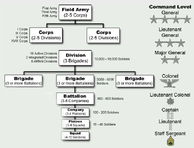 Army Org Chart