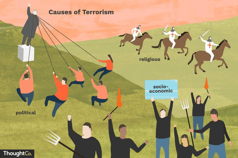 A visualization of the causes of terrorism: religious, socio-economic, and political