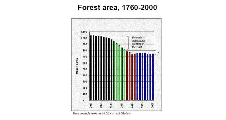 US Forest Facts Forestry Trend Data - Us forest map 1800s