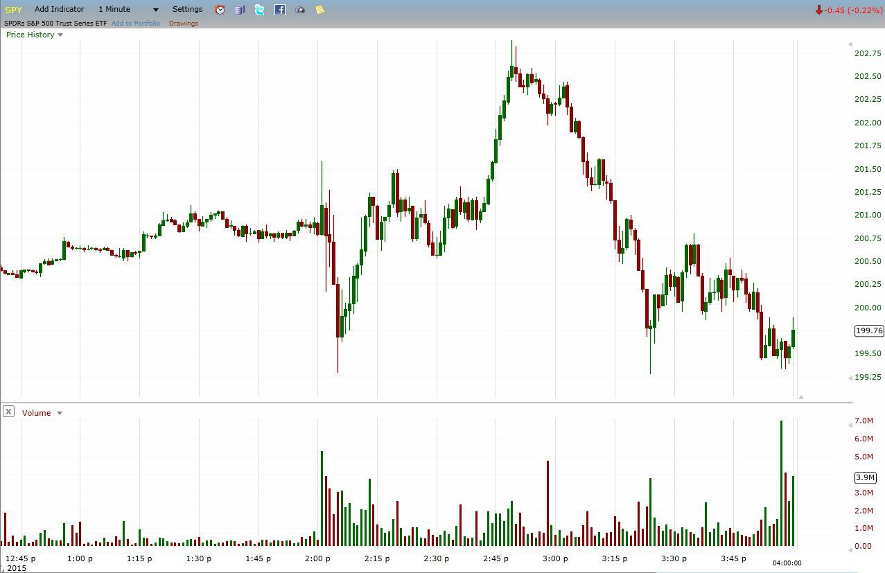Buying and selling volume when daytrading using buying volume and selling volume while day trading ccuart Image collections