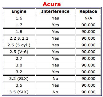Acura timing belt info.