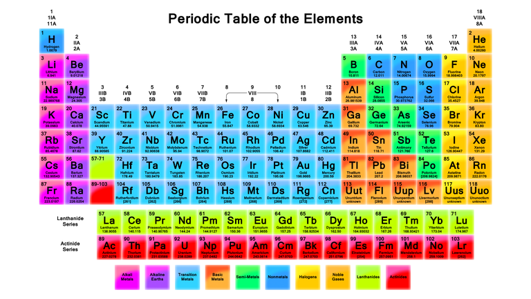 High resolution periodic tables printable periodic table and periodic table wallpaper urtaz Gallery