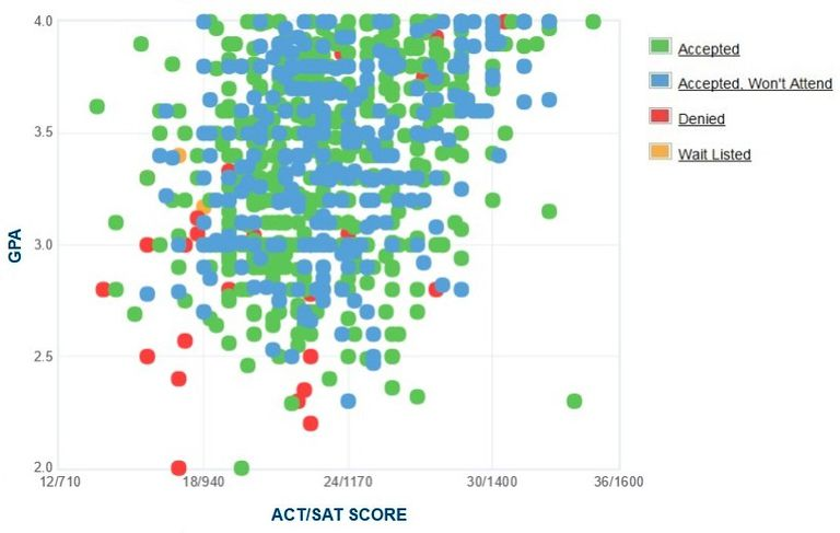 University of West Florida GPA, SAT Score and ACT Score Data for Admission